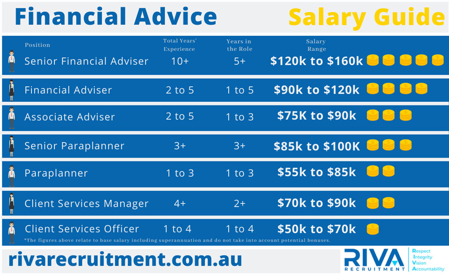 RIVA Recruitment Financial Advice Salary Guide
